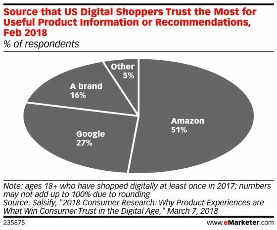 what platforms online shoppers trust the most