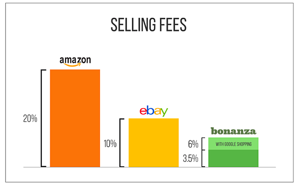 selling fees per markerplace