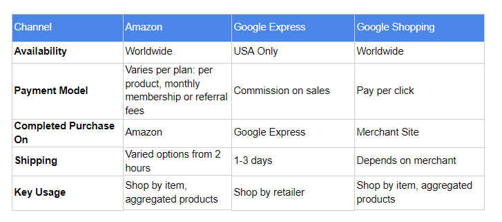 amazon vs Express vs Google Shopping