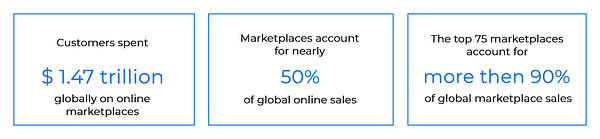 global revenue of all marketplaces