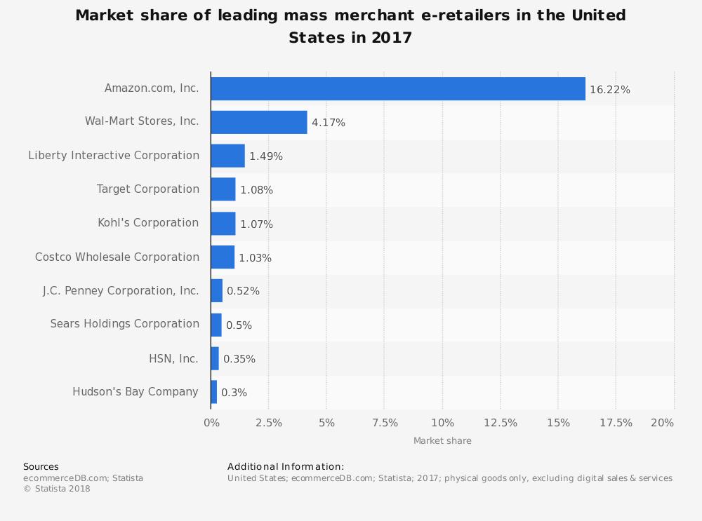 google vs amazon market share