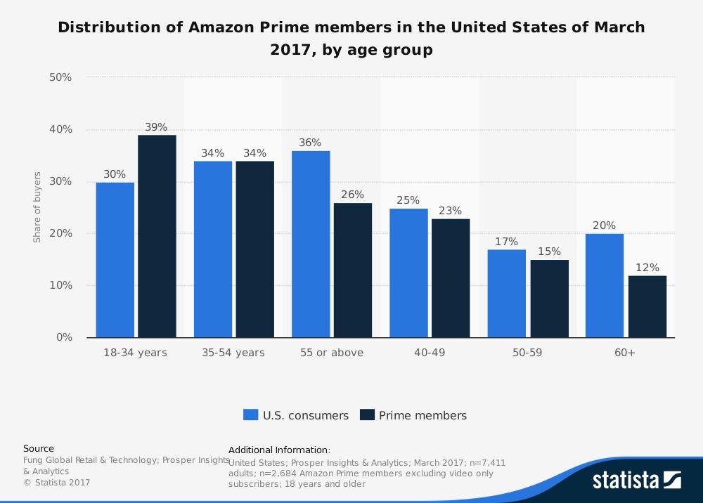 Amazon shopper demographics